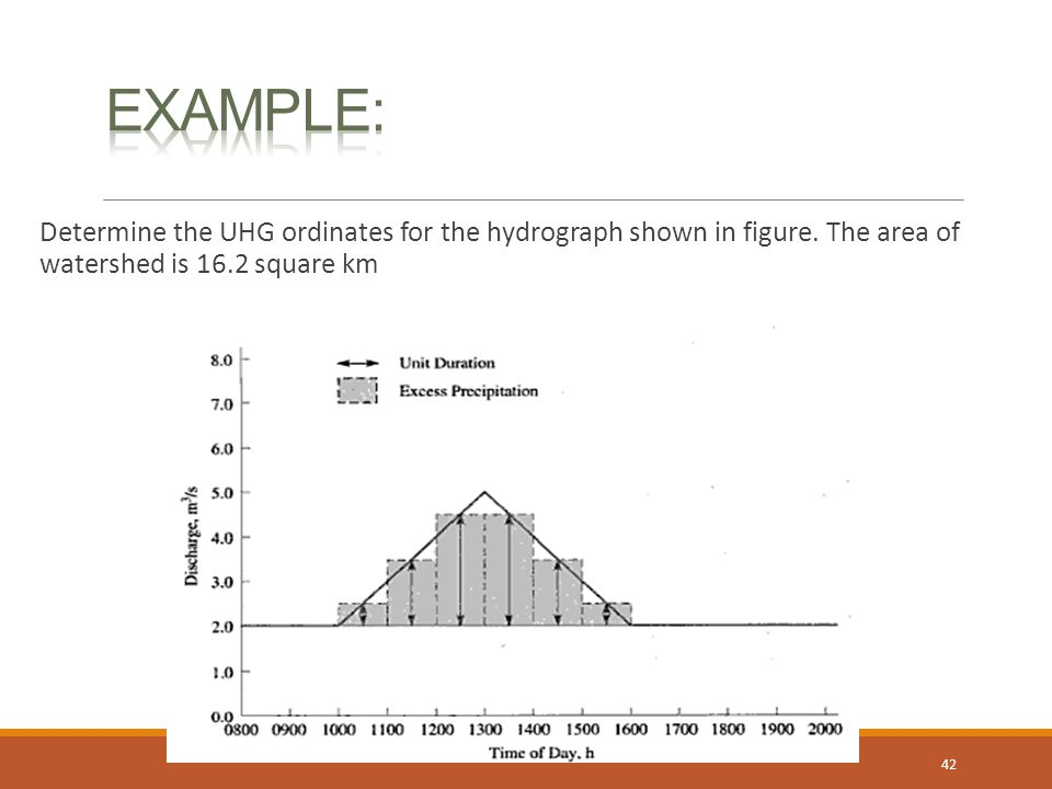 Example: Determine the UHG ordinates for the hydrograph shown in figure. The area of watershed is 16.2 square km.