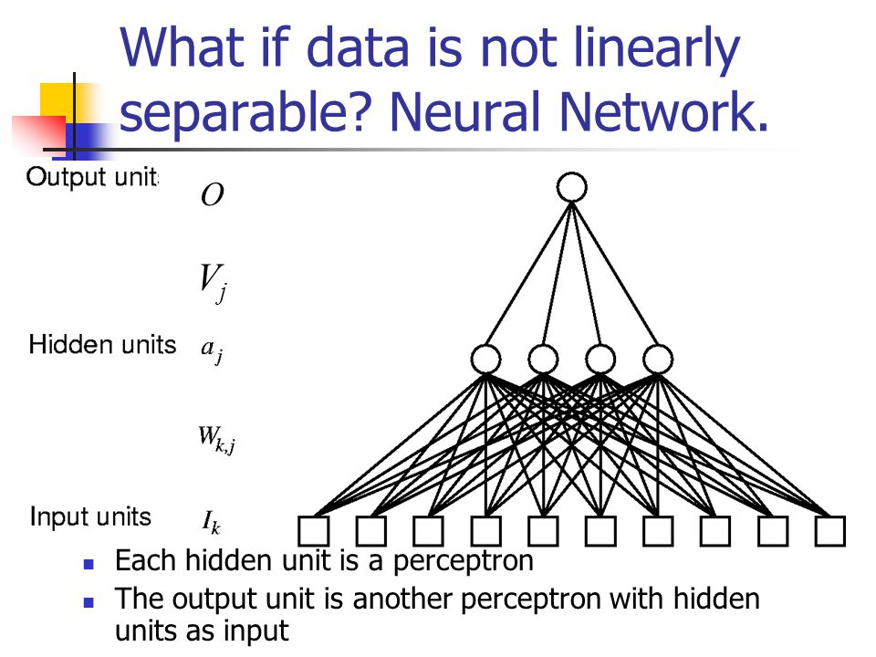 What if data is not linearly separable Neural Network.