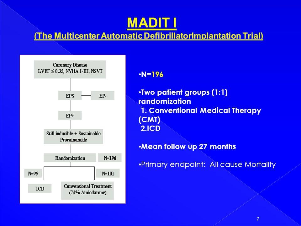 MADIT II - Boston Scientific - SlideGur.com