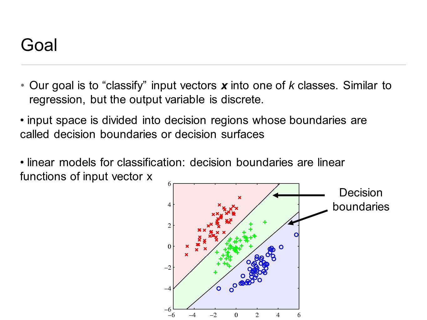 Goal Our goal is to classify input vectors x into one of k classes. Similar to regression, but the output variable is discrete.