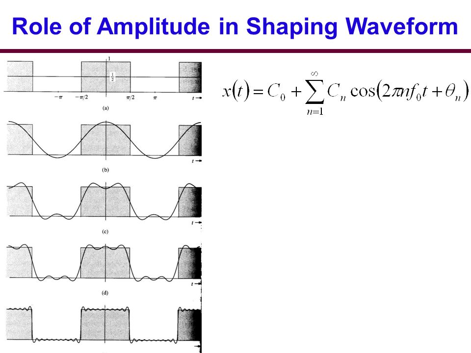Role of Amplitude in Shaping Waveform