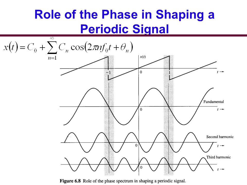 Role of the Phase in Shaping a Periodic Signal