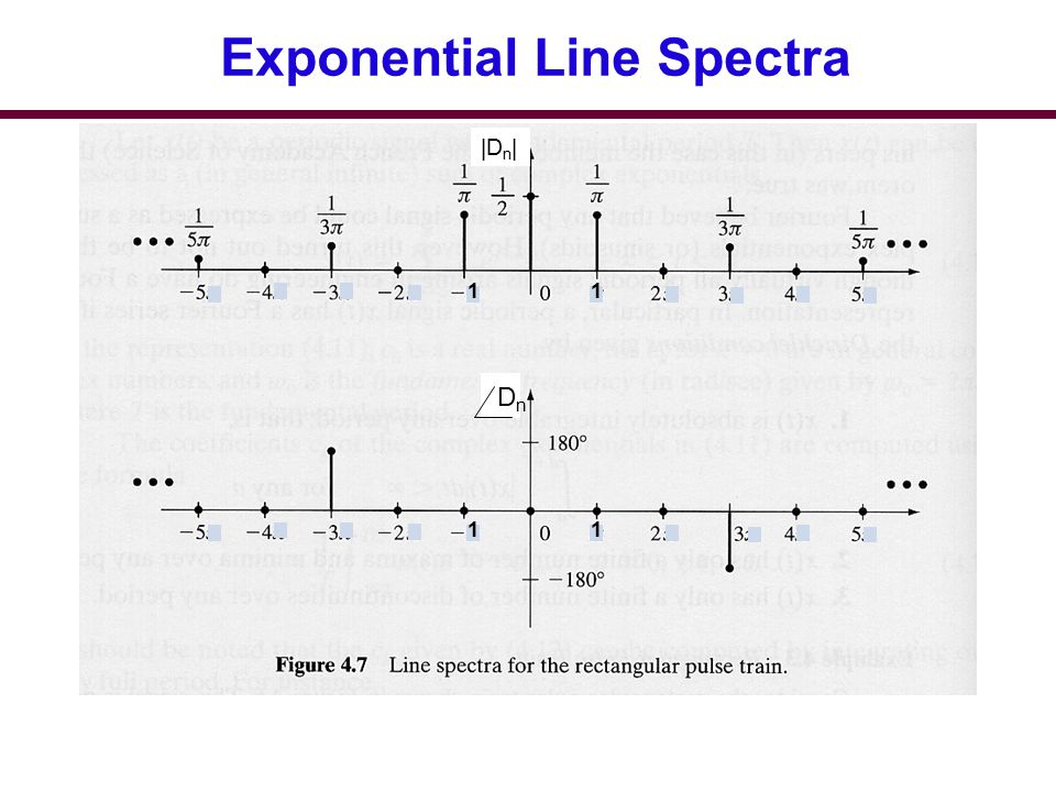 Exponential Line Spectra