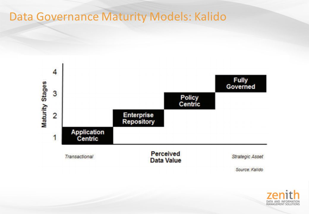 Overview Background Data Governance Defined - ppt download