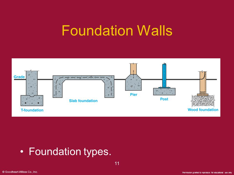 Foundation Walls Foundation types. 11