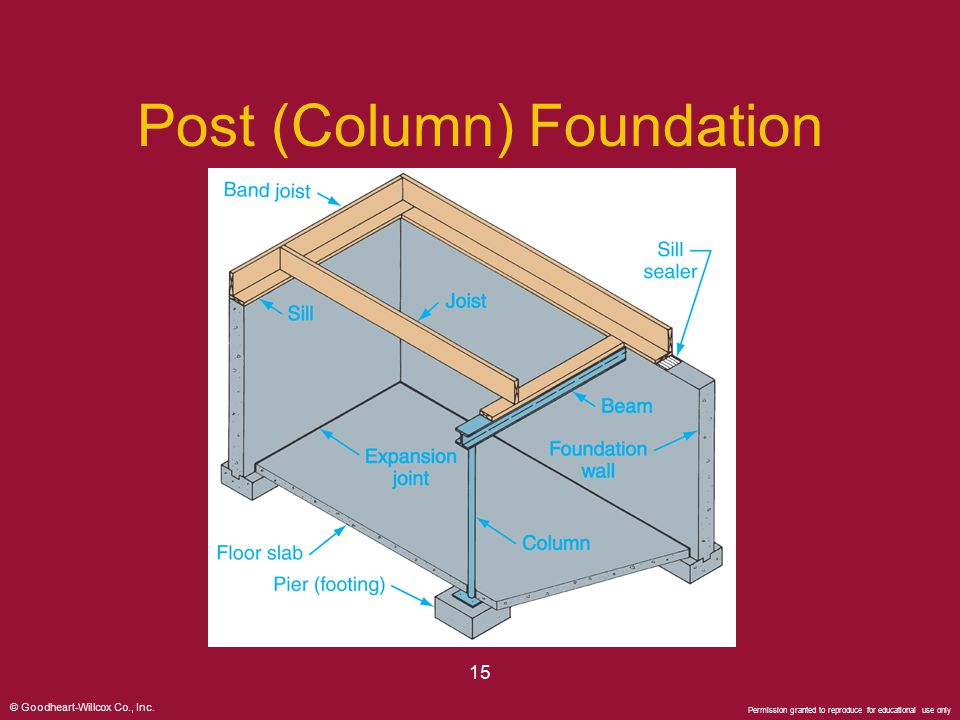 Post (Column) Foundation