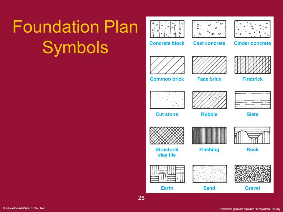 Foundation Plan Symbols