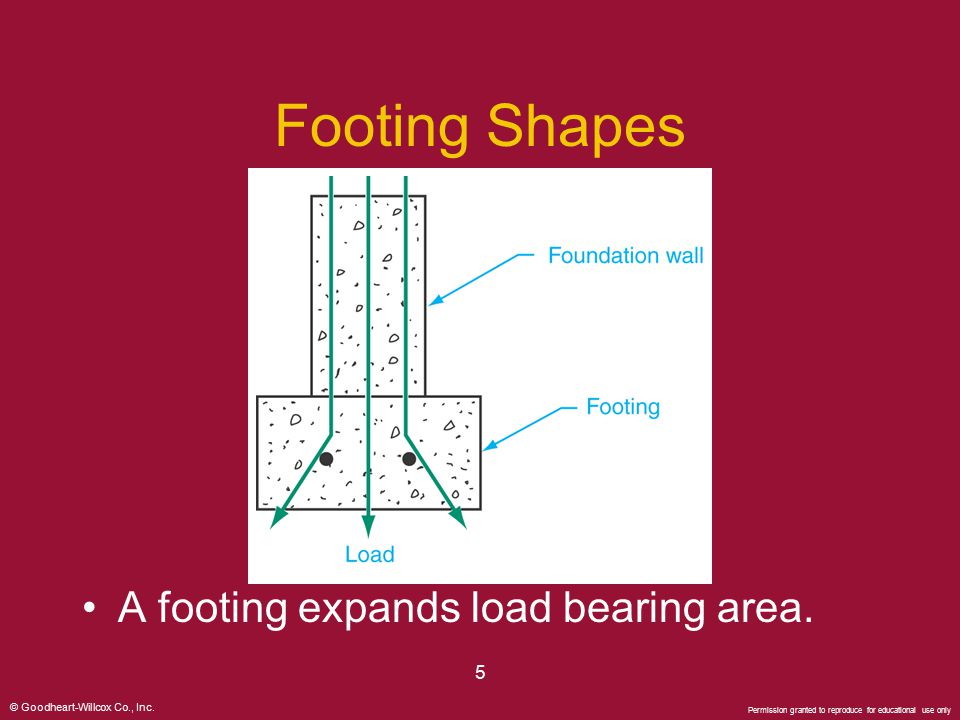 Footing Shapes A footing expands load bearing area. 5