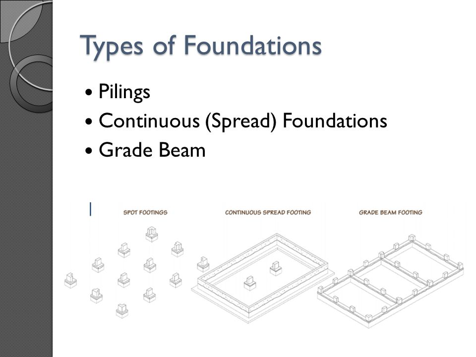 Types of Foundations Pilings Continuous (Spread) Foundations