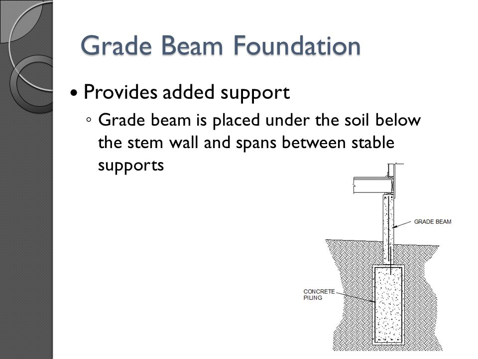 Grade Beam Foundation Provides added support