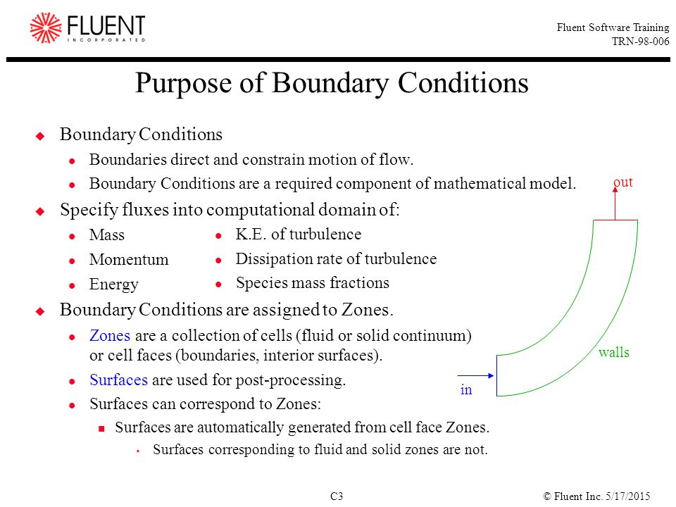 Purpose of Boundary Conditions