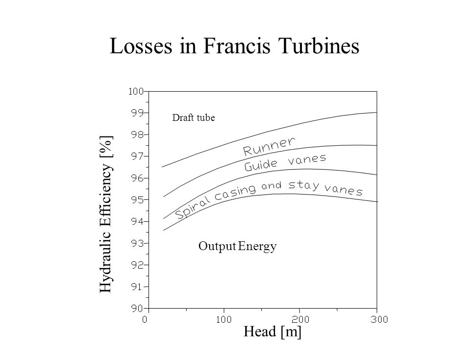 losses in francis turbines