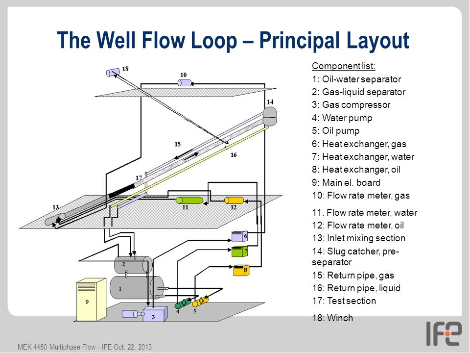 The+Well+Flow+Loop+%E2%80%93+Principal+Layout natural gas meter installation diagram trusted wiring diagrams