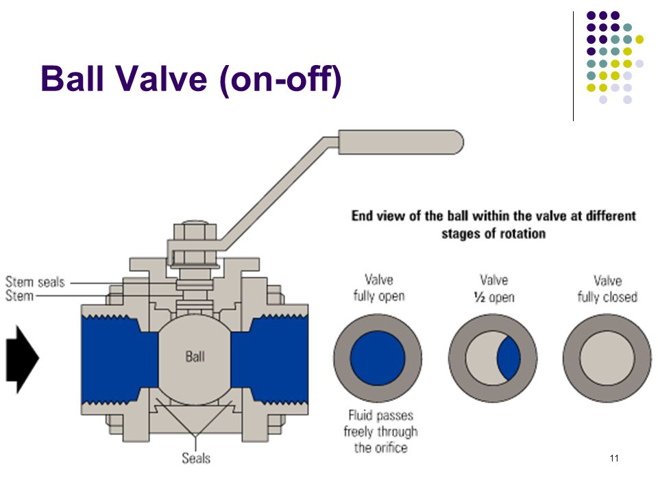 how to turn gas valve on