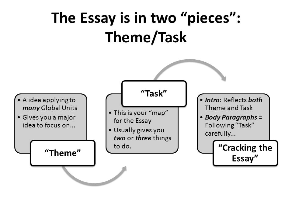 global regents thematic essay
