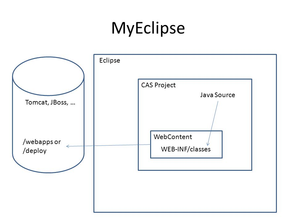 Developing CAS in Eclipse - ppt download