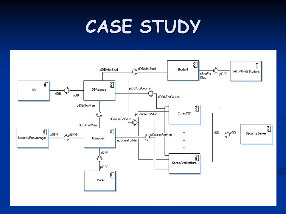 Diagram case study all kind of wiring diagrams component diagram in uml 2 0 veronica carrega ppt download rh slideplayer com class diagram case ccuart Image collections