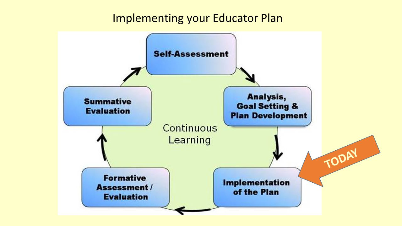 Implementing your Educator Plan