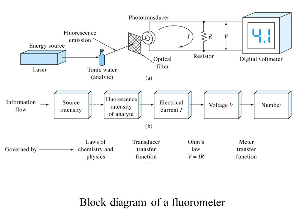 Block Diagram Chemistry Trusted Wiring Diagrams
