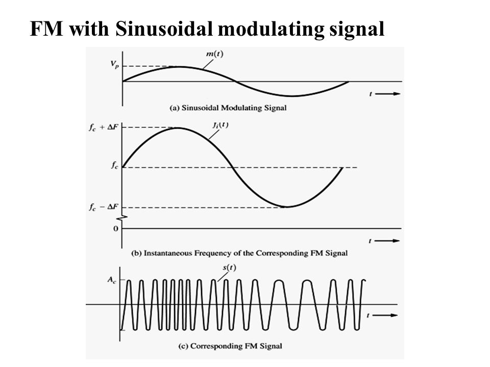 chapter 4 noise in frequency modulation systems ppt video online rh slideplayer com frequency modulation circuit diagram frequency modulation block diagram simulink