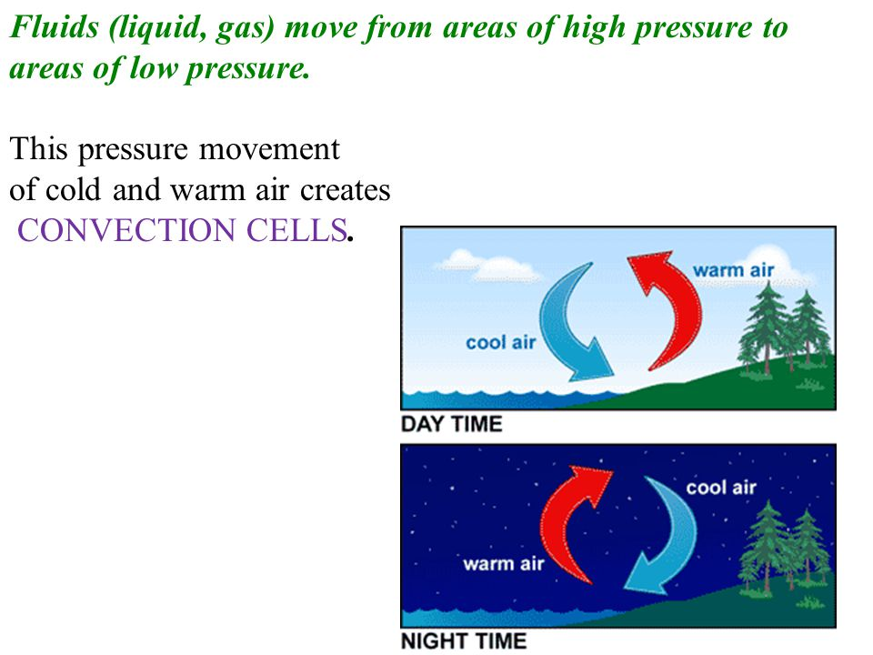 Fluids (liquid, gas) move from areas of high pressure to areas of low pressure.