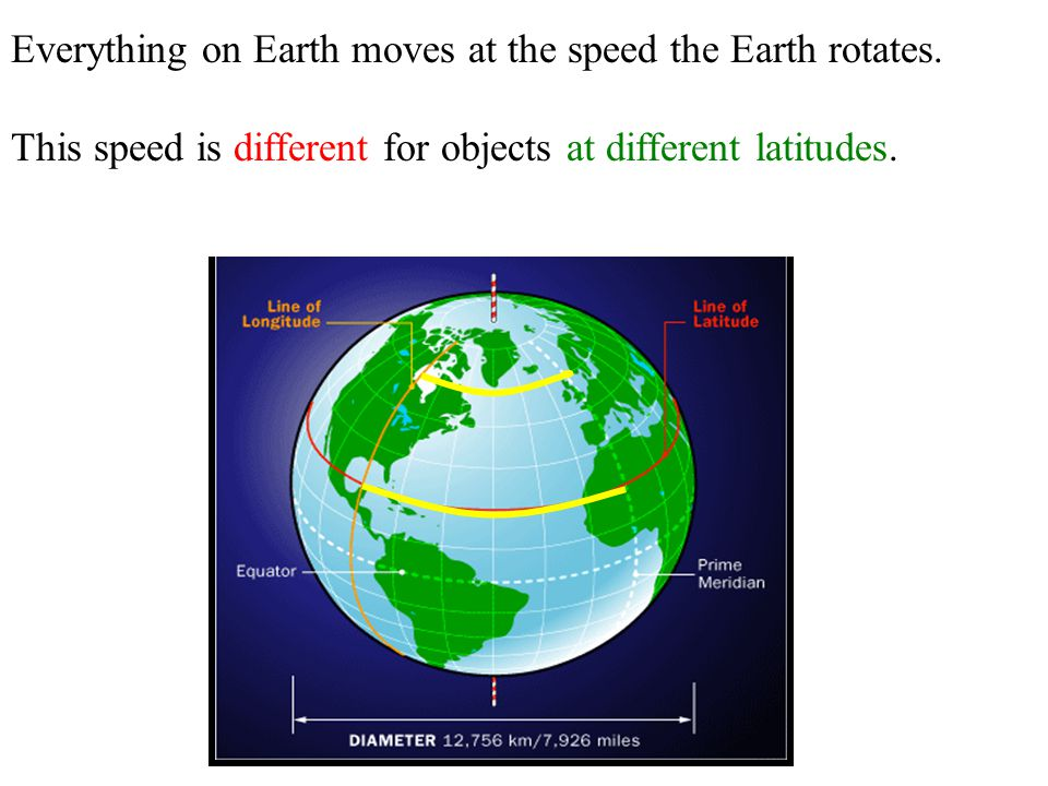 Everything on Earth moves at the speed the Earth rotates.