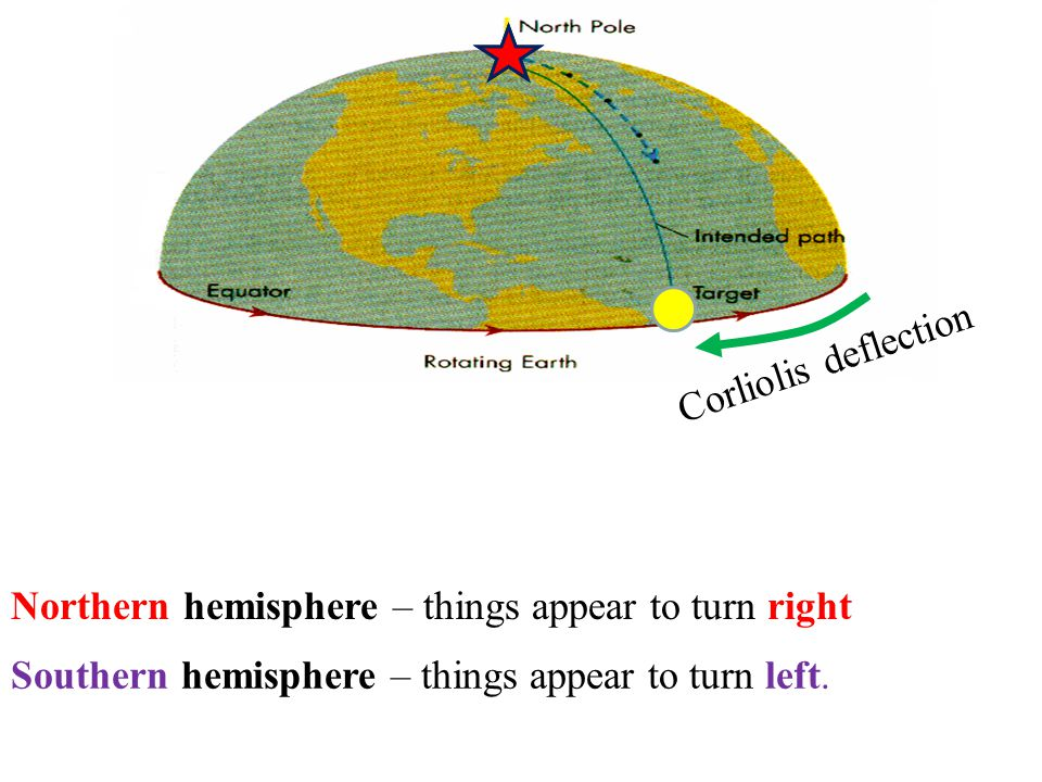 Corliolis deflection Northern hemisphere – things appear to turn right.