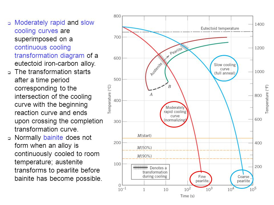 c11f27 moderately rapid and slow cooling curves are superimposed on a  continuous cooling transformation diagram of