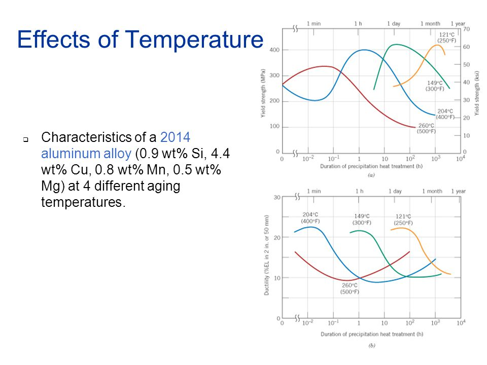 Phase transformations ppt video online download 54 effects of temperature ccuart Images