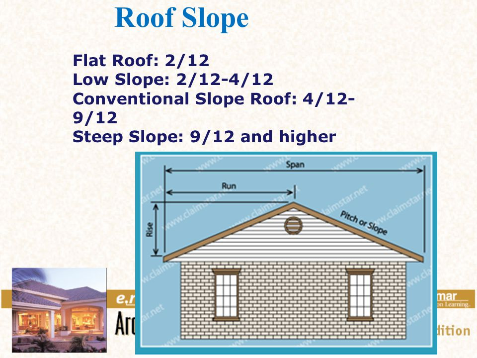 Chapter 20 Roof Plan Components