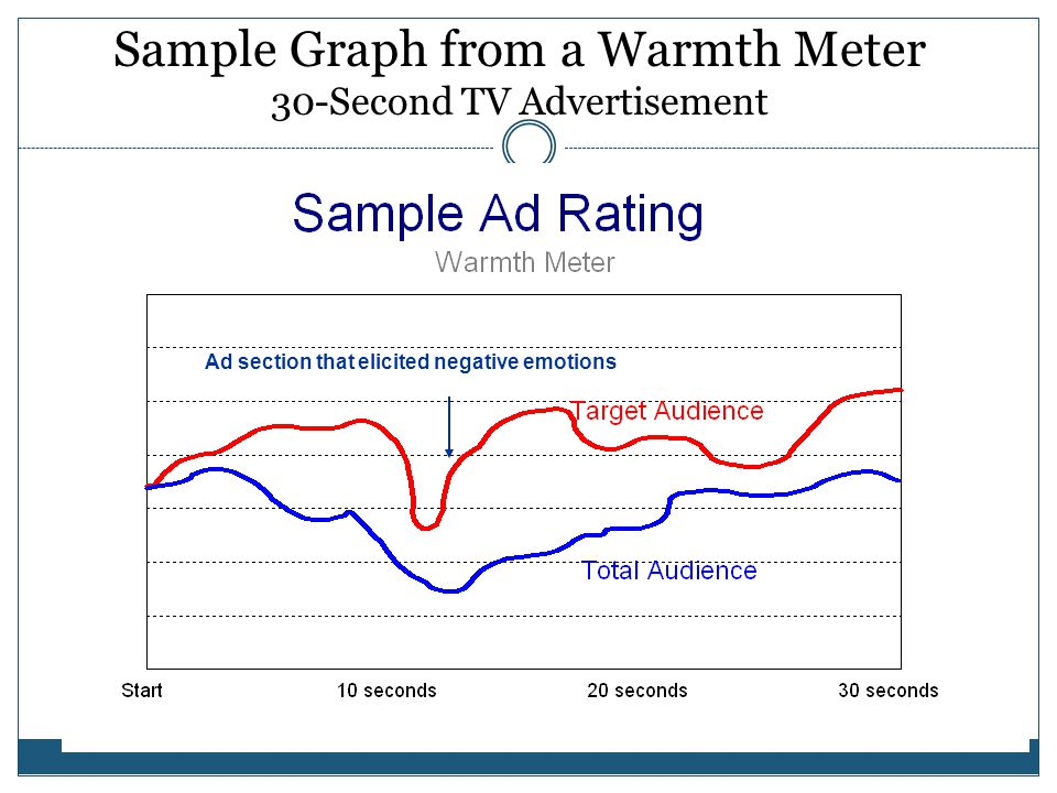 Sample Graph from a Warmth Meter 30-Second TV Advertisement