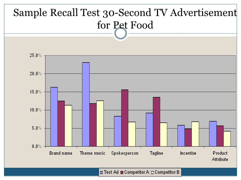 Sample Recall Test 30-Second TV Advertisement for Pet Food