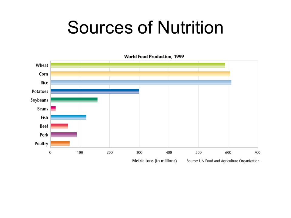 Sources of Nutrition