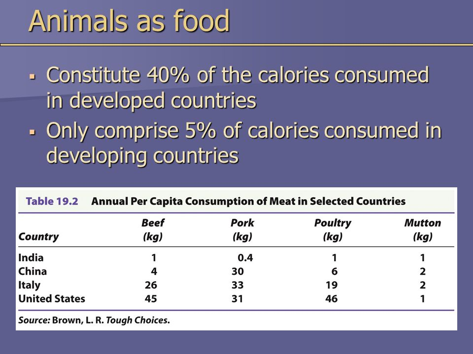 Animals as food Constitute 40% of the calories consumed in developed countries.