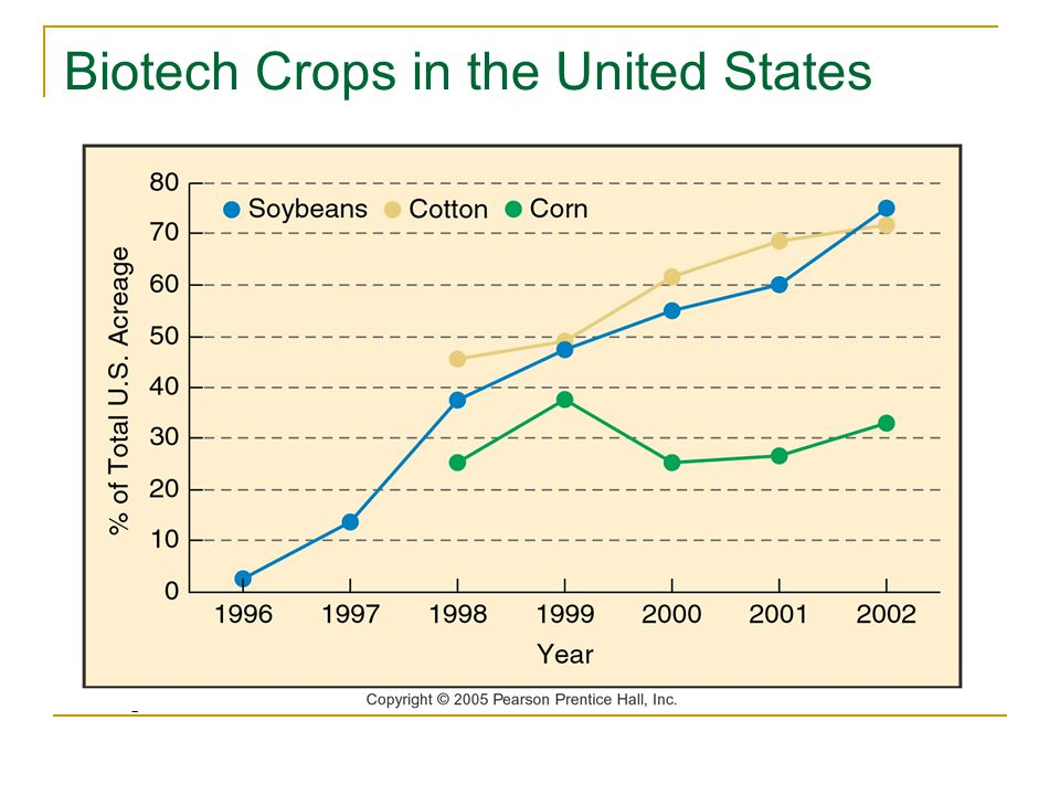 Biotech Crops in the United States