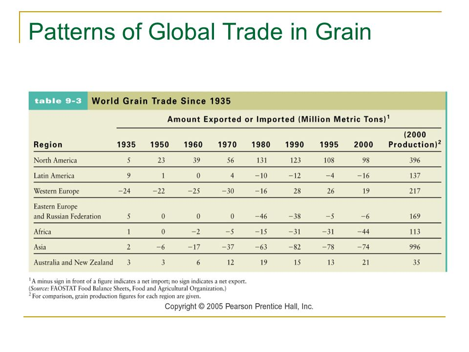 Patterns of Global Trade in Grain