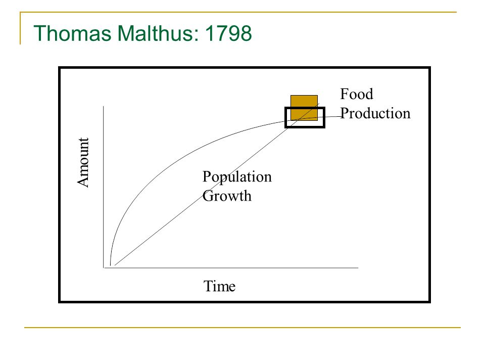 Thomas Malthus: 1798 Food Production Population Growth Time Amount