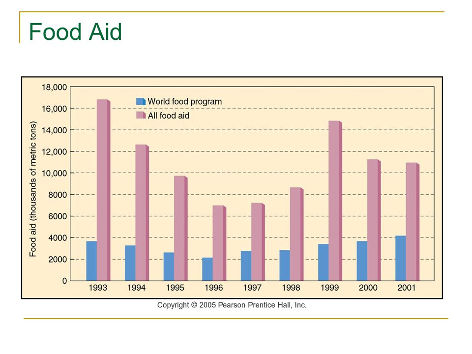 Food Aid Fig here
