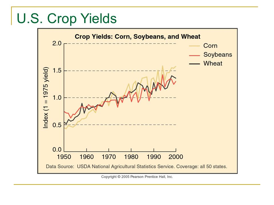 U.S. Crop Yields