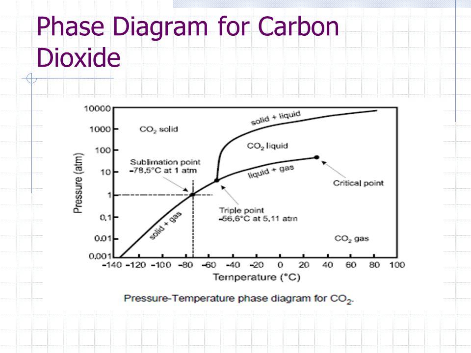 Pressure Phase Diagram Carbon Dioxide Schematic Diagrams
