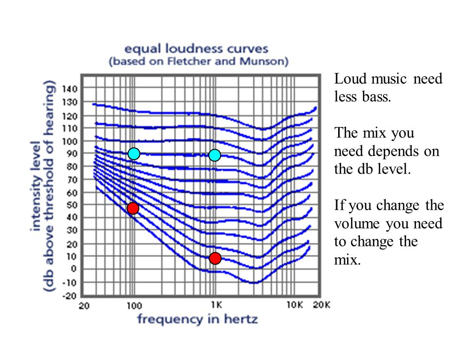 Loudness Physics Of Music Phy103 Experiments Mix At Different