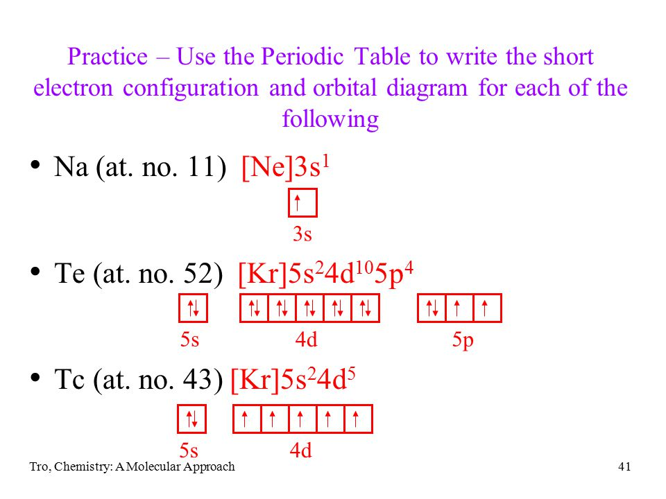 Orbital Diagrams For Element Te Product Wiring Diagrams