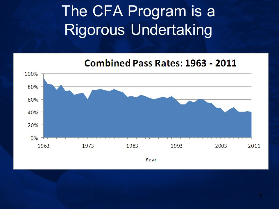 Cfa Program Dr Greg Filbeck Cfa Frm Caia Ppt Video Online Download