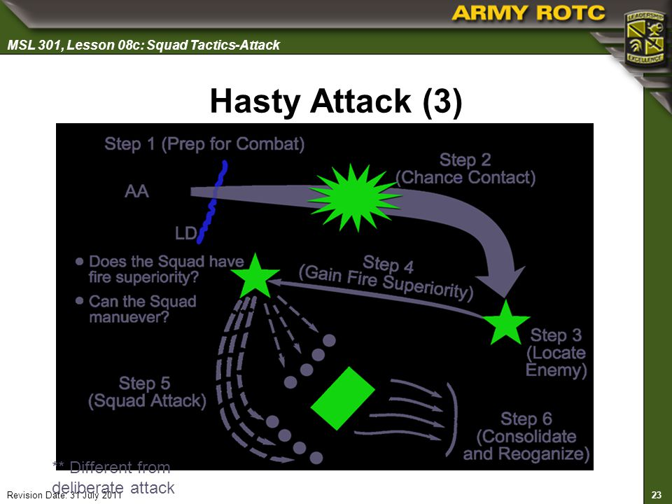 Hasty Attack (3) ** Different from deliberate attack