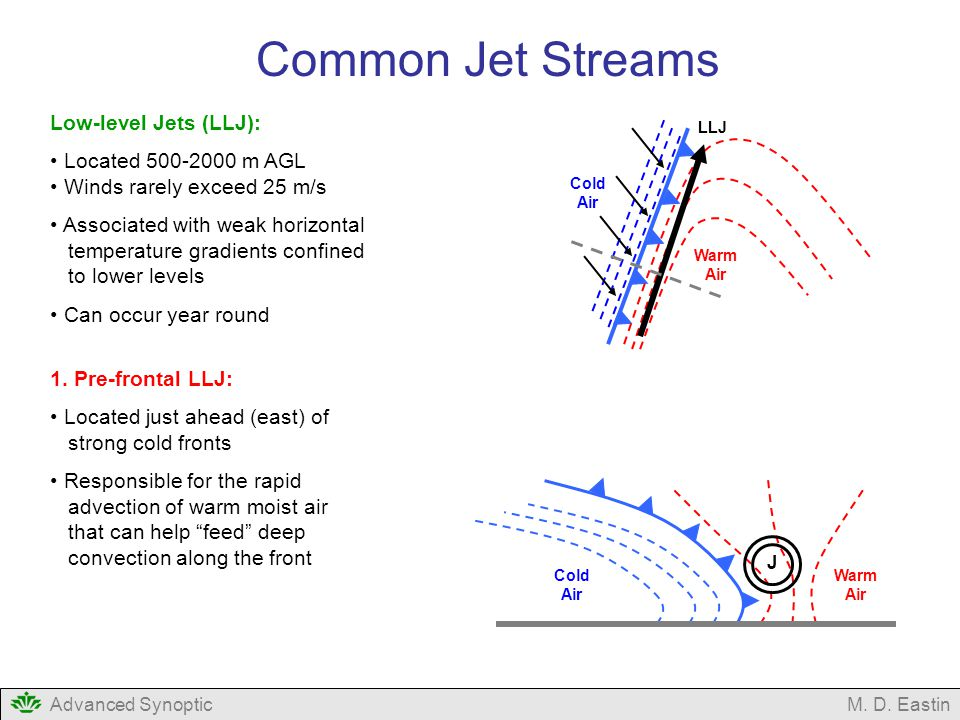 Common Jet Streams Low-level Jets (LLJ): Located m AGL