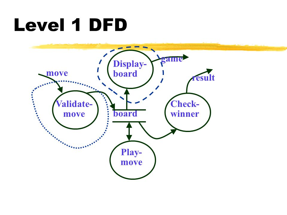 Function oriented software design continued lecture 6 ppt download level 1 dfd game display board move result validate move ccuart Choice Image