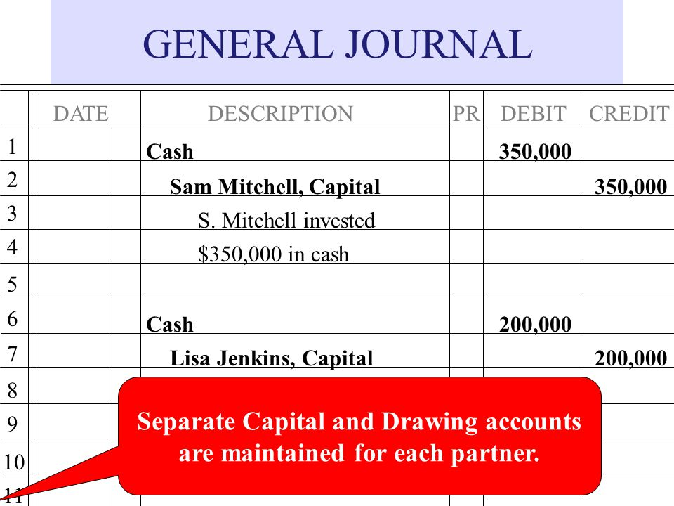 Separate Capital and Drawing accounts are maintained for each partner.