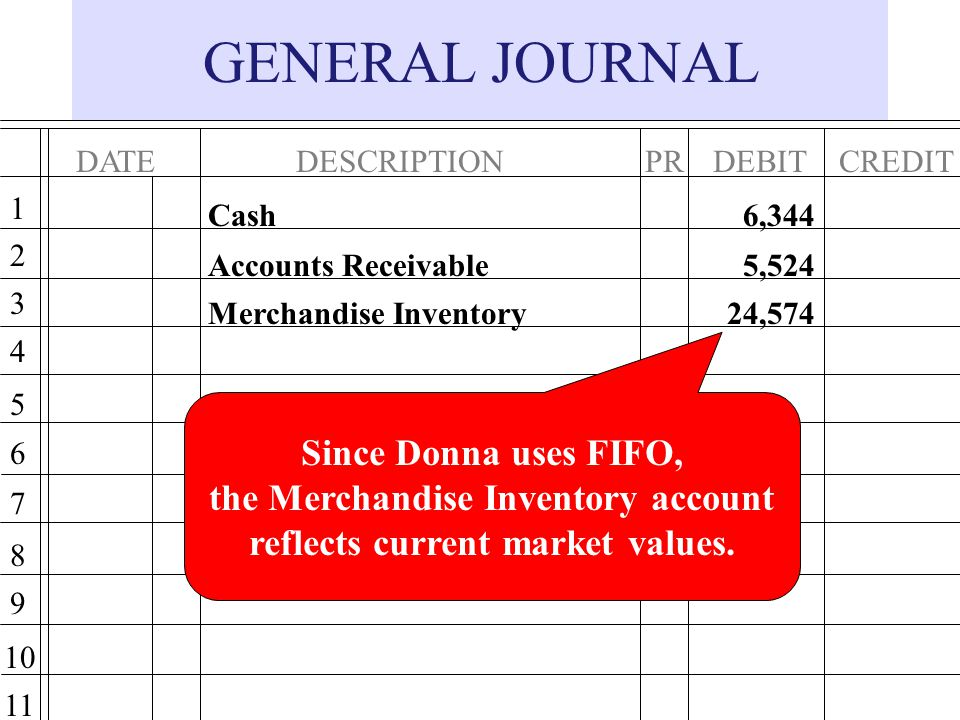 the Merchandise Inventory account reflects current market values.