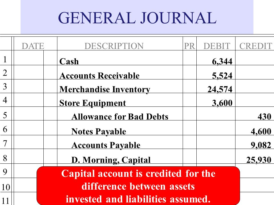 GENERAL JOURNAL Capital account is credited for the