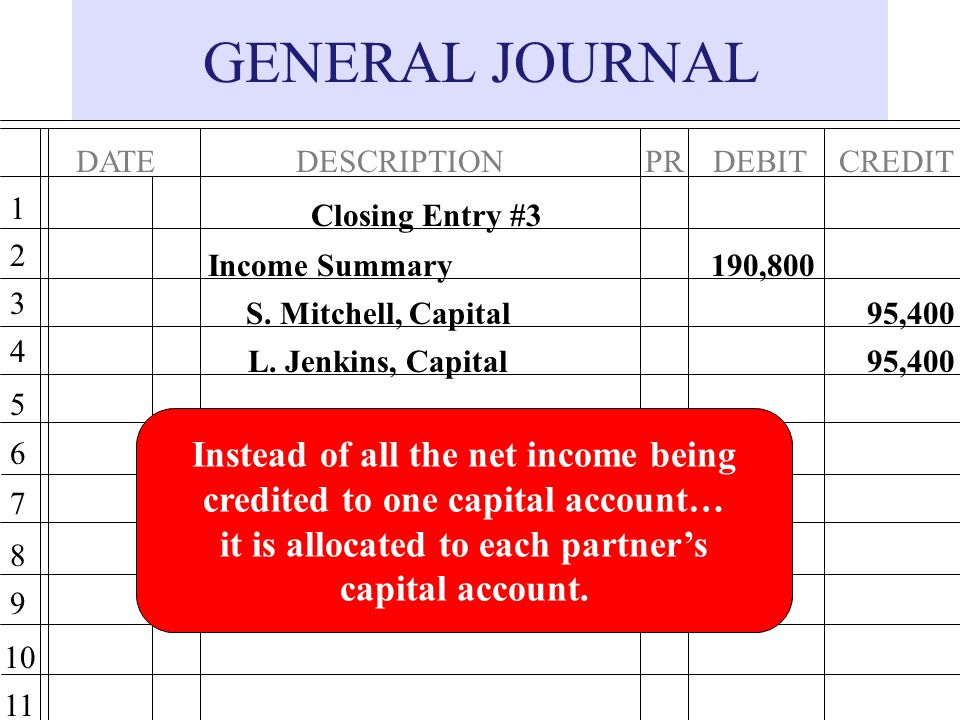 GENERAL JOURNAL Instead of all the net income being